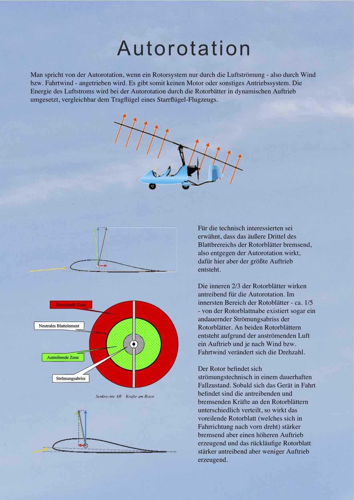 Gyrocopter Autorotation
